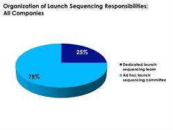Structure of Launch Sequencing Tasks Reported by All Companies