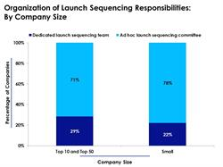 Structure of Launch Sequencing Tasks Based on Company Size