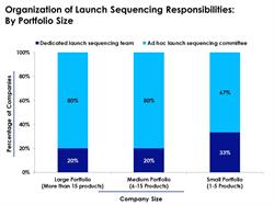 Structure of Launch Sequencing Tasks Based on Portfolio Size
