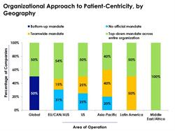 Patient-Centricity Approach Based on Location