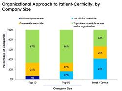 Patient-Centricity Approach Based on Company Size