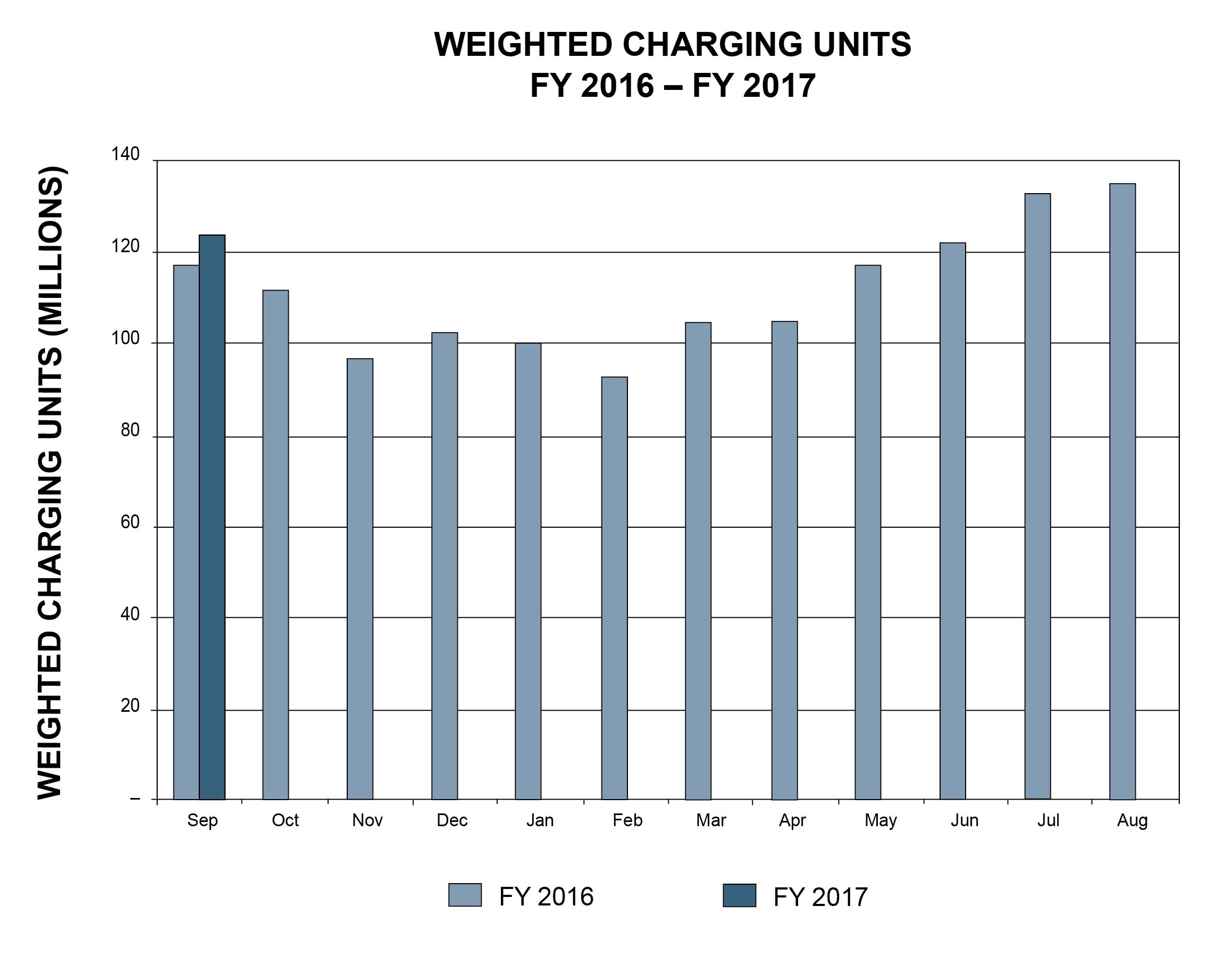 September 2016 Traffic Figures