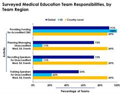 Medical Education Team Obligations Based on Region