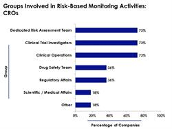 Teams that Contribute to Risk-Based Monitoring Activities: CROs