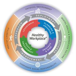 Healthy Workplace Framework Diagram