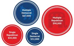 Today's Voter Household Income Profile
