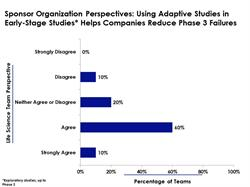 Increasing the Success in Phase 3 by Utilizing Adaptive Studies