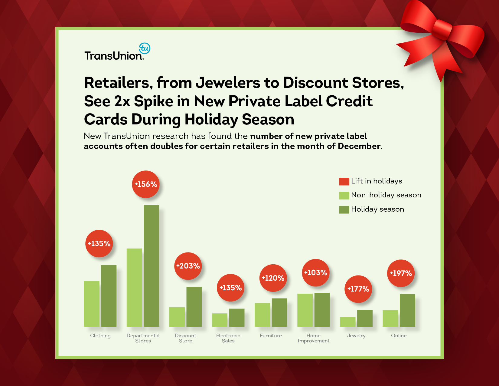 Retailers From Jewelers To Discount Stores See 2x Spike In New