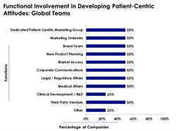 Developing Patient-Centric Attitudes