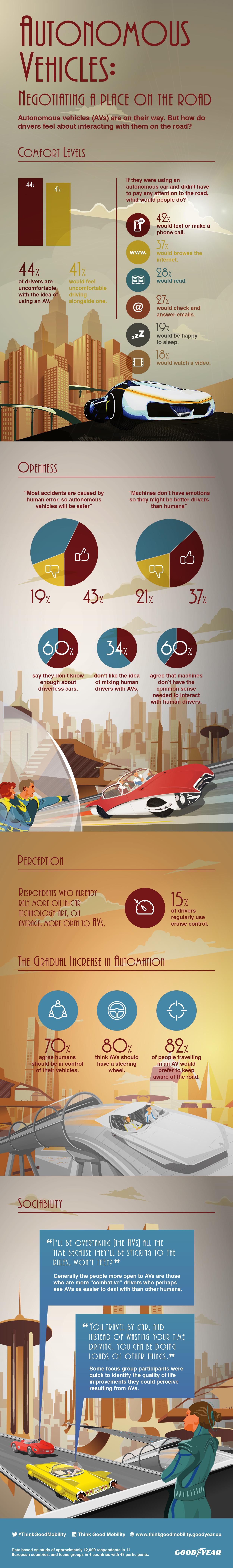 Driverless Autonomous Vehicles