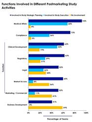 Areas of Pharma Companies that Contribute to Postmarketing Studies