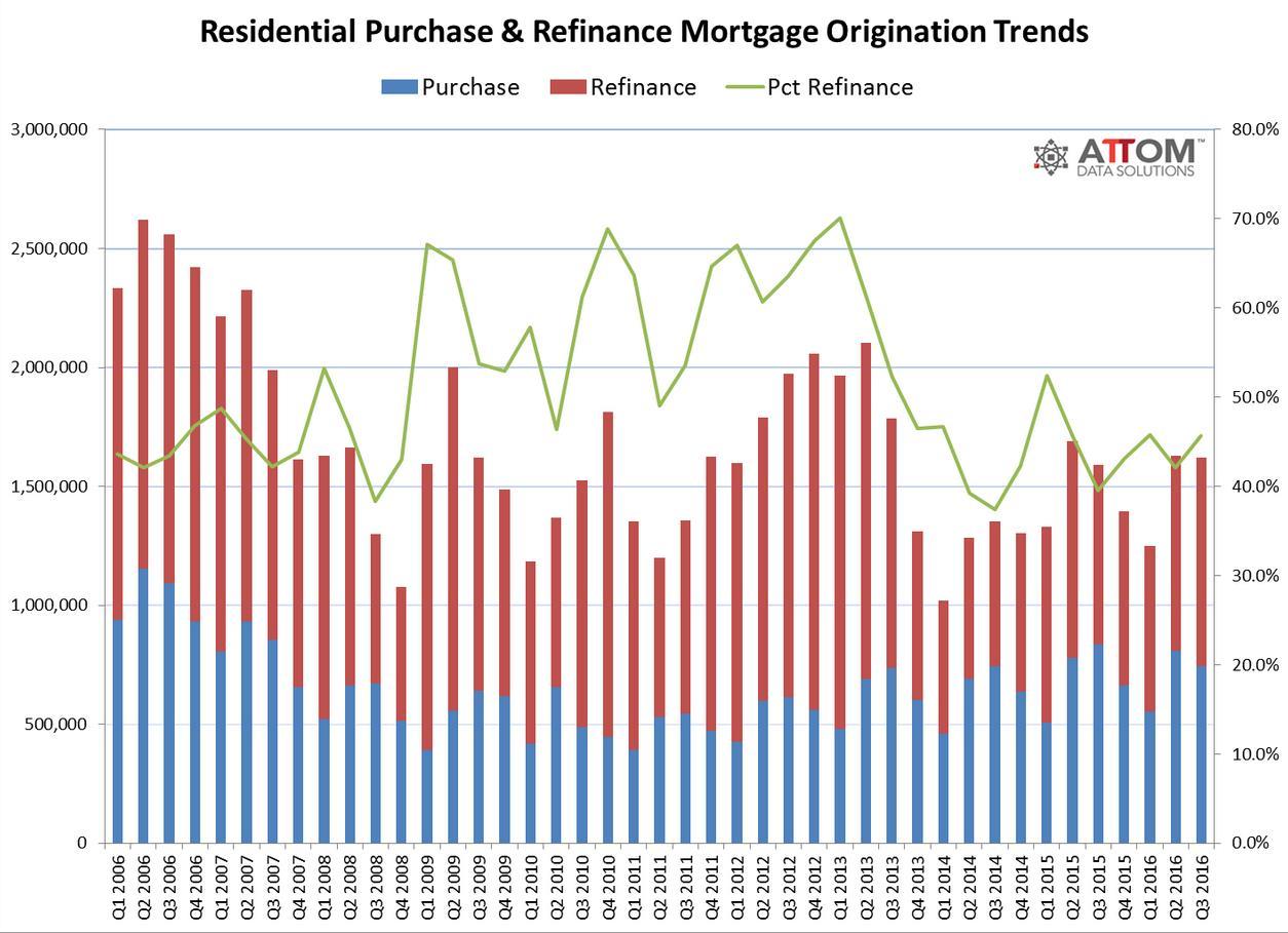 u s  home refinance originations increase 16 percent in q3