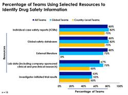 Key Resources Utilized by Teams to Locate Drug Safety Info