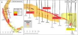 Figure 9: Plan and section looking east summarising drill hole results in the Tamarack Zone.