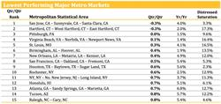 Chart 3. Lowest Performing Major Metro Markets through November 2016. Source: Clear Capital®