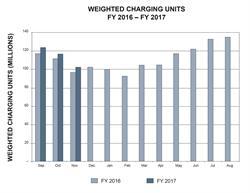 November 2016 Traffic Figures
