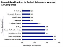 Factors Pharma Firms Examine when Selecting Patient Adherence Vendors