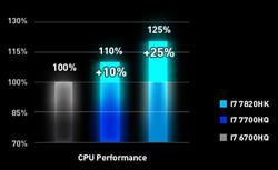 Intel Kayblake CPU Performance