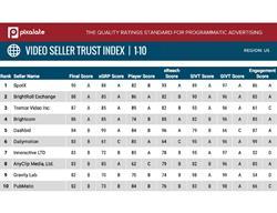 Video Seller Trust Index October 2016 rankings