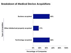 medical device acquisitions