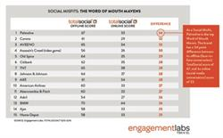 SOCIAL MISFITS - THE WORD OF MOUTH MAVENS