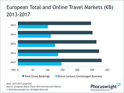 Phocuswright: European Total and Online Travel Markets