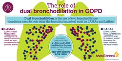 The Role of Dual Bronchodilation in COPD Infographic