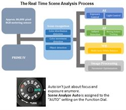 Pentax K1 Real Time Process