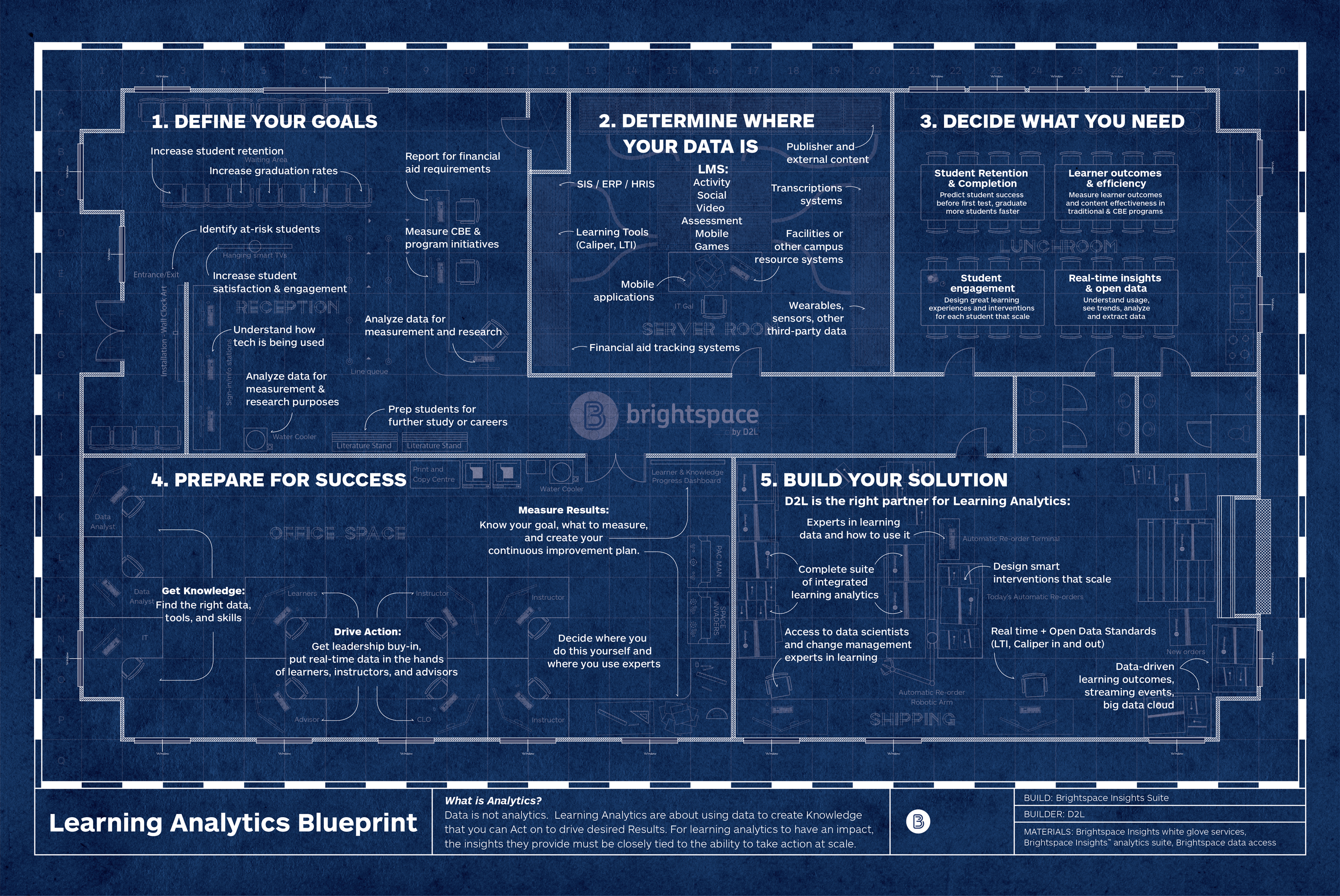 D2l launches the learning analytics blueprint to help organizations image available httpmarketwirelibrarymwgo201621811g083405imagesblueprintfin e1788bb02c479253bc1465a0d56ea5f6eg malvernweather Gallery