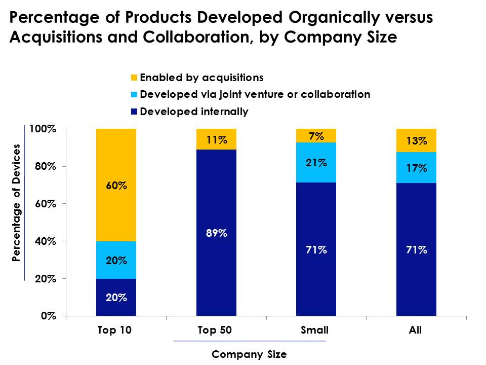 Sixty percent of surveyed top 10 companies leverage for Product development companies