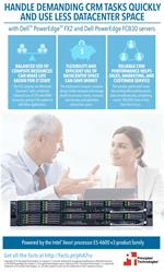 Create long-term customer relationships with the powerful Dell PowerEdge FX2