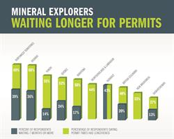 Permit Times in Canada
