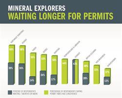 Permit Times in Canada
