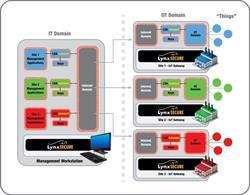 Figure 1 - Bare Metal Encryption offers multi-stream secure IoT communication