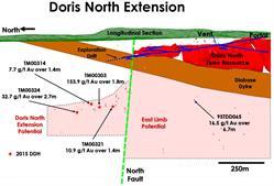 FIGURE 2: DORIS NORTH EXTENSION LONGITUDINAL SECTION - 2015 DRILLING RESULTS BELOW THE DIABASE DYKE