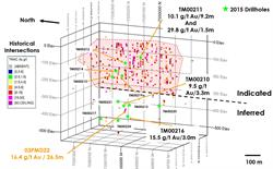 FIGURE 8: MADRID NORTH SULUK ZONE 3D OBLIQUE VIEW SHOWING LOCATION OF 2015 DIAMOND DRILL HOLES AND SELECTED RESULTS. DRILLING WITHIN THE INDICATED MINERAL RESOURCE PROVIDED MATERIAL FOR METALLURGICAL TESTWORK. RESULTS OF ALL 2015 DRILLING ARE PRESENTED IN TABLE 3.