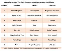 eValue Rankings of Top Eight Academy Award Sponsors on Social Media
