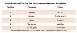 eValue Rankings of Top Five Best Picture Nominated Films on Social Media