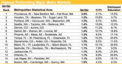 Housing Trends, Highest Performing Markets