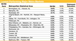 Housing Trends, Lowest Performing Markets