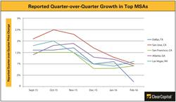 Housing Trends, Top Markets, Dallas, San Jose, San Francisco, Atlanta,