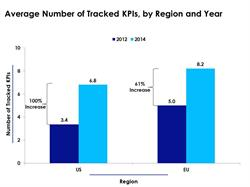 The number of key performance indicators increased 61 percent in E.U. and by 100 percent in U.S.