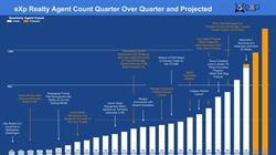 eXp Realty Agent Count Quarter Over Quarter and Projected