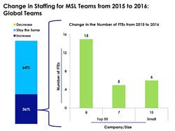 36 percent of surveyed companies planning to increase the number of employees staffed to MSL teams