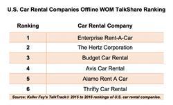 U.S. Car Rental Companies Offline WOM TalkShare Ranking