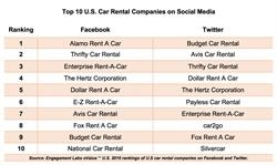 Top 10 U.S. Car Rental Companies on Social Media