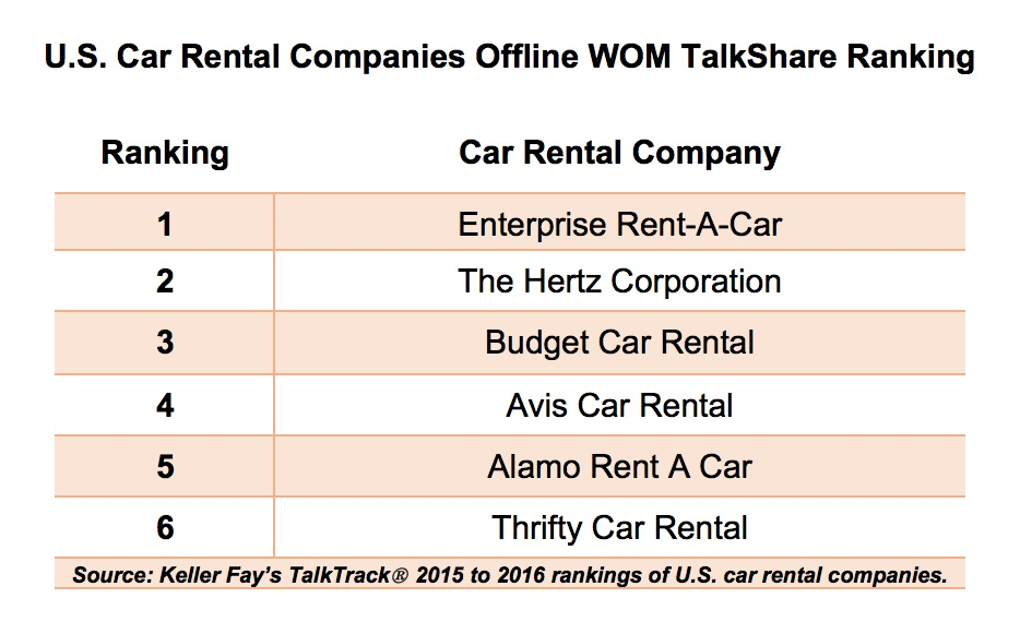 enterprise rent a car a market driven company Armed with knowledge about which rental car company is the best can save you  best place to rent a car  best car rental company - hertz vs avis vs enterprise name.