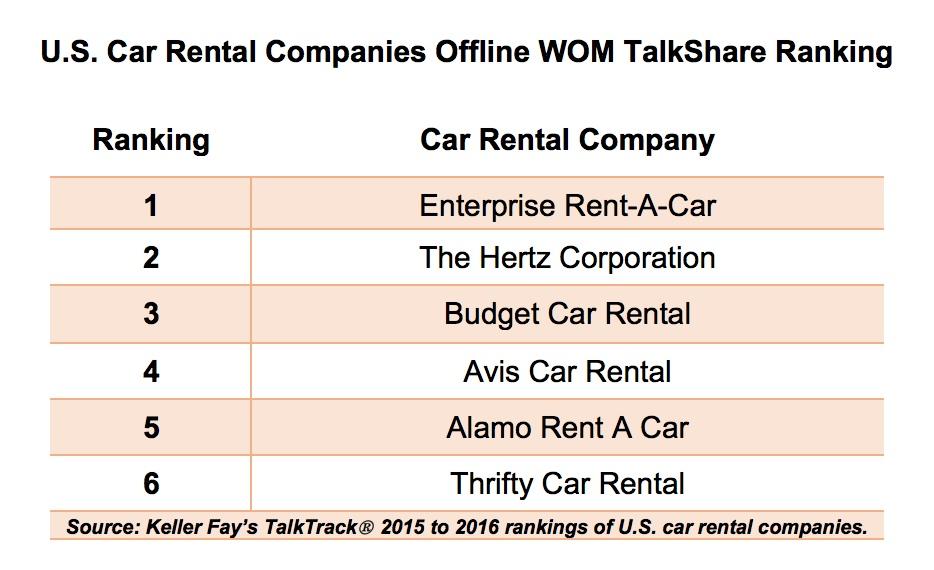 Budget Rent A Car Sales Bc