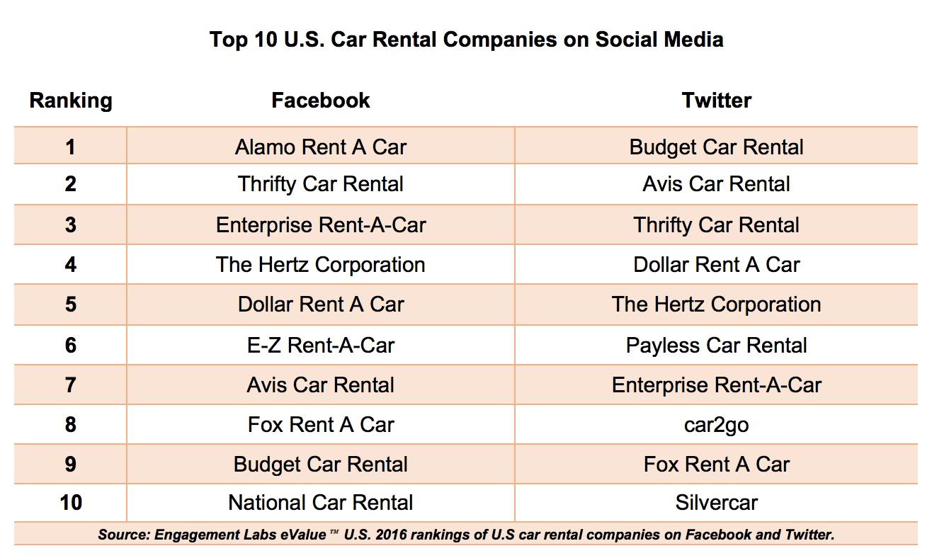 Alamo Car Rental Ratings