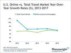 Chart: US Online vs. Total Travel Market YoY Growth Rates